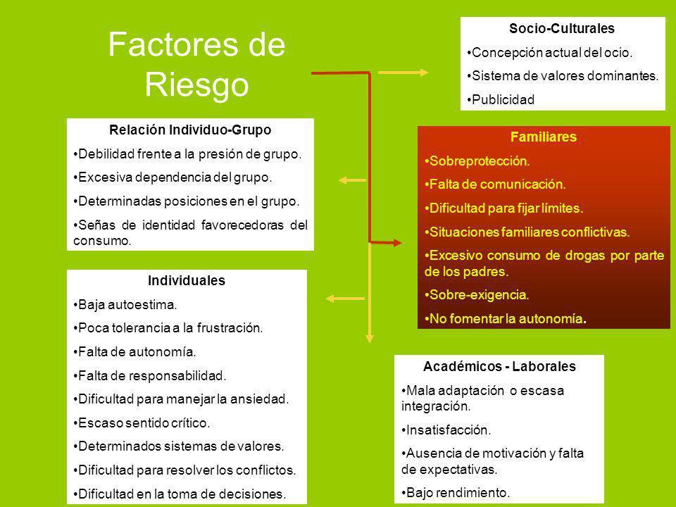 Socio-Culturales Concepción actual del ocio. Sistema de valores dominantes. Publicidad Familiares Sobreprotección. Falta de comunicación. Dificultad p