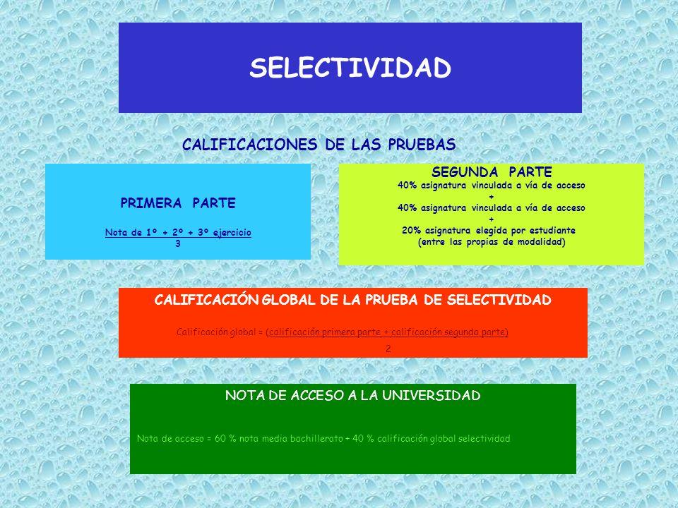SELECTIVIDAD CALIFICACIONES DE LAS PRUEBAS PRIMERA PARTE Nota de 1º + 2º + 3º ejercicio 3 SEGUNDA PARTE 40% asignatura vinculada a vía de acceso + 40% asignatura vinculada a vía de acceso + 20% asignatura elegida por estudiante (entre las propias de modalidad) CALIFICACIÓN GLOBAL DE LA PRUEBA DE SELECTIVIDAD Calificación global = (calificación primera parte + calificación segunda parte) 2 NOTA DE ACCESO A LA UNIVERSIDAD Nota de acceso = 60 % nota media bachillerato + 40 % calificación global selectividad