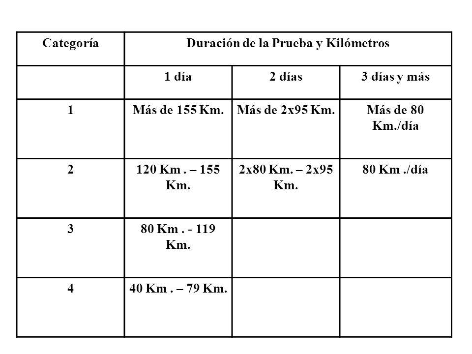 CategoríaDuración de la Prueba y Kilómetros 1 día2 días3 días y más 1Más de 155 Km.Más de 2x95 Km.Más de 80 Km./día 2120 Km. – 155 Km. 2x80 Km. – 2x95