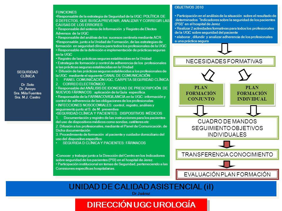 DIRECCIÓN UGC UROLOGÍA UNIDAD DE CALIDAD ASISTENCIAL (iI) Dr Juárez UNIDAD DE CALIDAD ASISTENCIAL (iI) Dr Juárez SEGURIDAD CLÍNICA Dr.Soto Dr.
