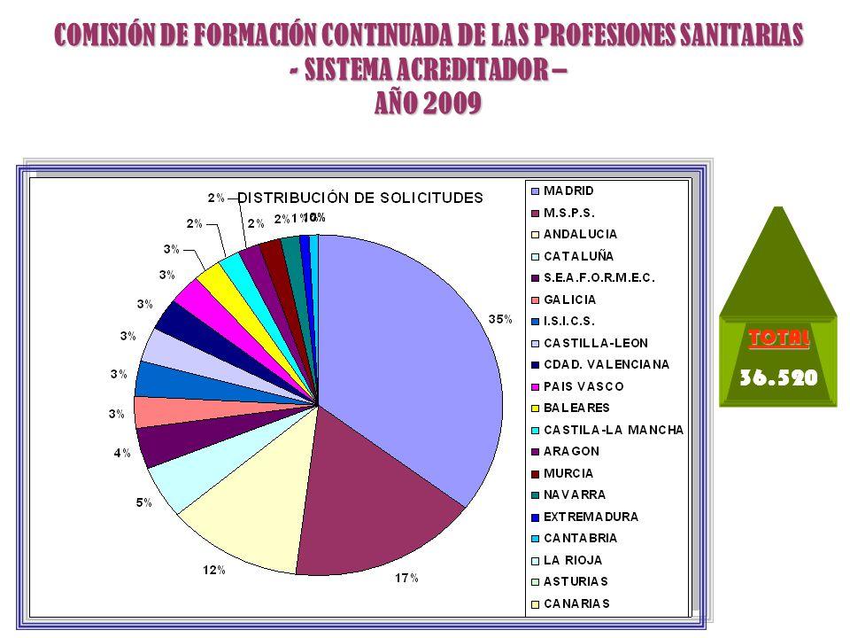 COMISIÓN DE FORMACIÓN CONTINUADA DE LAS PROFESIONES SANITARIAS - SISTEMA ACREDITADOR – AÑO 2009TOTAL 22.011