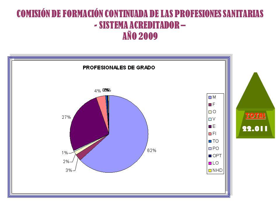 COMISIÓN DE FORMACIÓN CONTINUADA DE LAS PROFESIONES SANITARIAS - SISTEMA ACREDITADOR – AÑO 2009 TOTAL 676