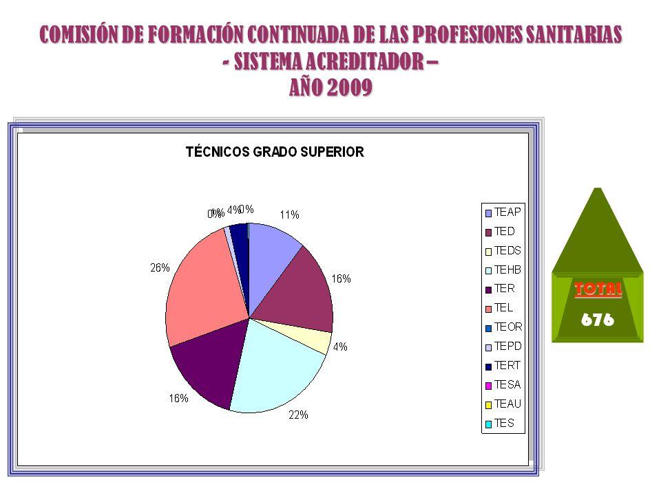 COMISIÓN DE FORMACIÓN CONTINUADA DE LAS PROFESIONES SANITARIAS - SISTEMA ACREDITADOR – AÑO 2009 TOTAL 682