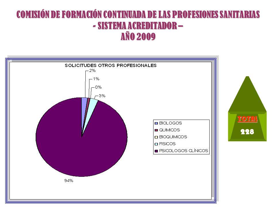 COMISIÓN DE FORMACIÓN CONTINUADA DE LAS PROFESIONES SANITARIAS - SISTEMA ACREDITADOR – DISTRIBUCIÓN SOLICITUDES ACREDITADAS AÑO 2009 PRESENCIALES67% NO PRESENCIALES 7% MIXTAS26% NO PRESENCIALES MIXTASM5%50% E7%9% F16%4% F2%11% TAE16%5%