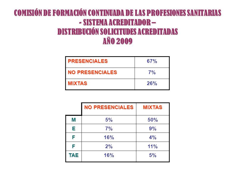 COMISIÓN DE FORMACIÓN CONTINUADA DE LAS PROFESIONES SANITARIAS - SISTEMA ACREDITADOR – DISTRIBUCIÓN SOLICITUDES ACREDITADAS AÑO 2009 PRESENCIALES67% N