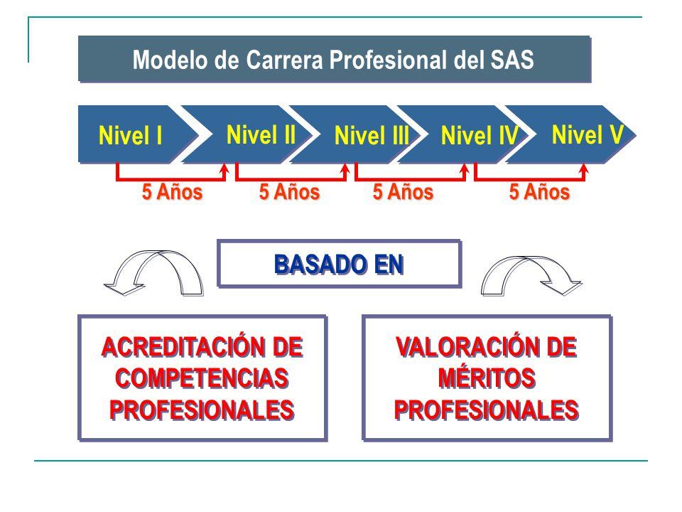 Modelo de Carrera Profesional del SAS Nivel I Nivel II Nivel III Nivel IV Nivel V 5 Años BASADO EN ACREDITACIÓN DE COMPETENCIAS PROFESIONALES VALORACI