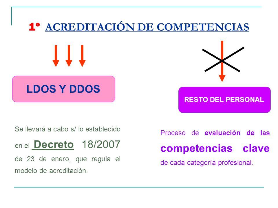 1º ACREDITACIÓN DE COMPETENCIAS LDOS Y DDOS RESTO DEL PERSONAL Se llevará a cabo s/ lo establecido en el Decreto 18/2007 de 23 de enero, que regula el