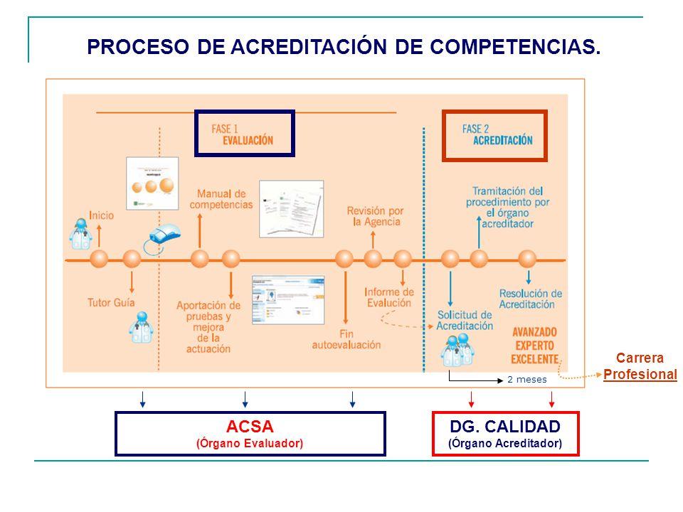 PROCESO DE ACREDITACIÓN DE COMPETENCIAS. ACSA (Órgano Evaluador) DG. CALIDAD (Órgano Acreditador) 2 meses Carrera Profesional
