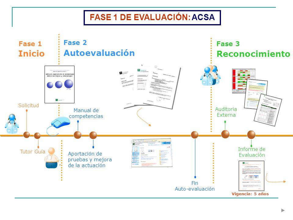 Tutor Guía Solicitud Fase 1 Inicio Fase 2 Autoevaluación Manual de competencias Aportación de pruebas y mejora de la actuación Fin Auto-evaluación Inf