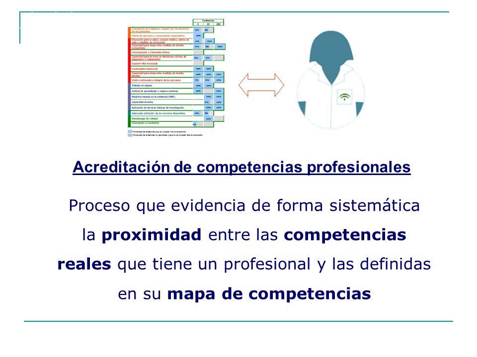 Proceso que evidencia de forma sistemática la proximidad entre las competencias reales que tiene un profesional y las definidas en su mapa de competen