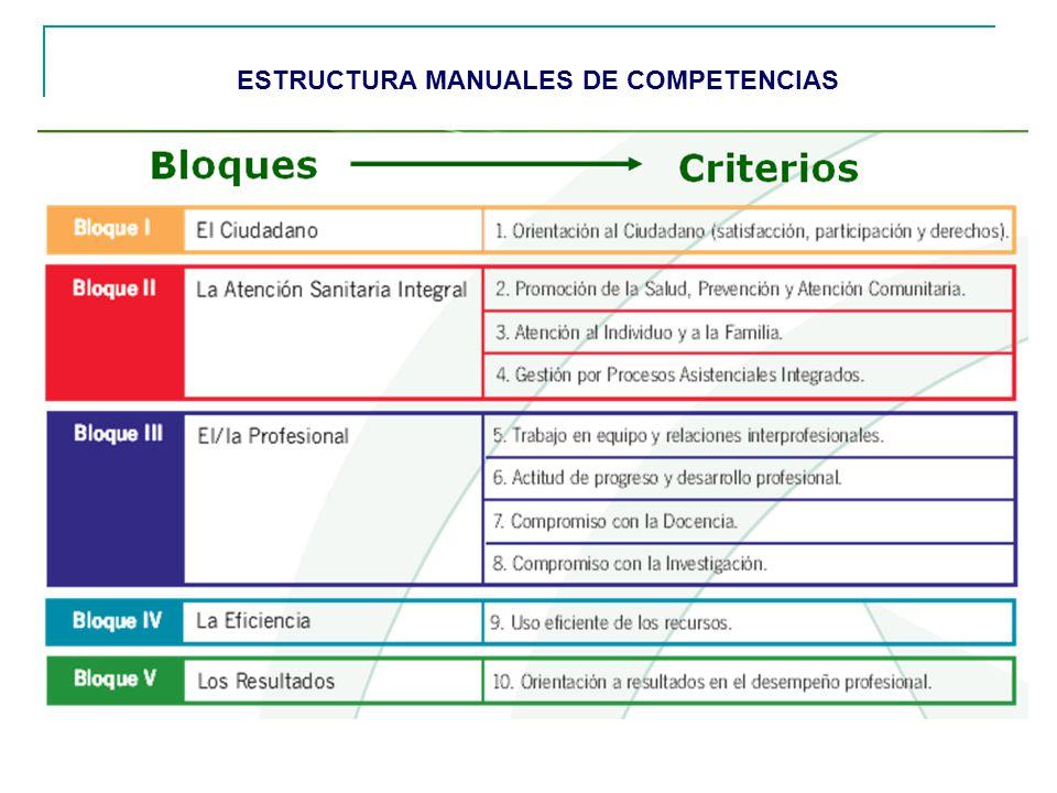 ESTRUCTURA MANUALES DE COMPETENCIAS