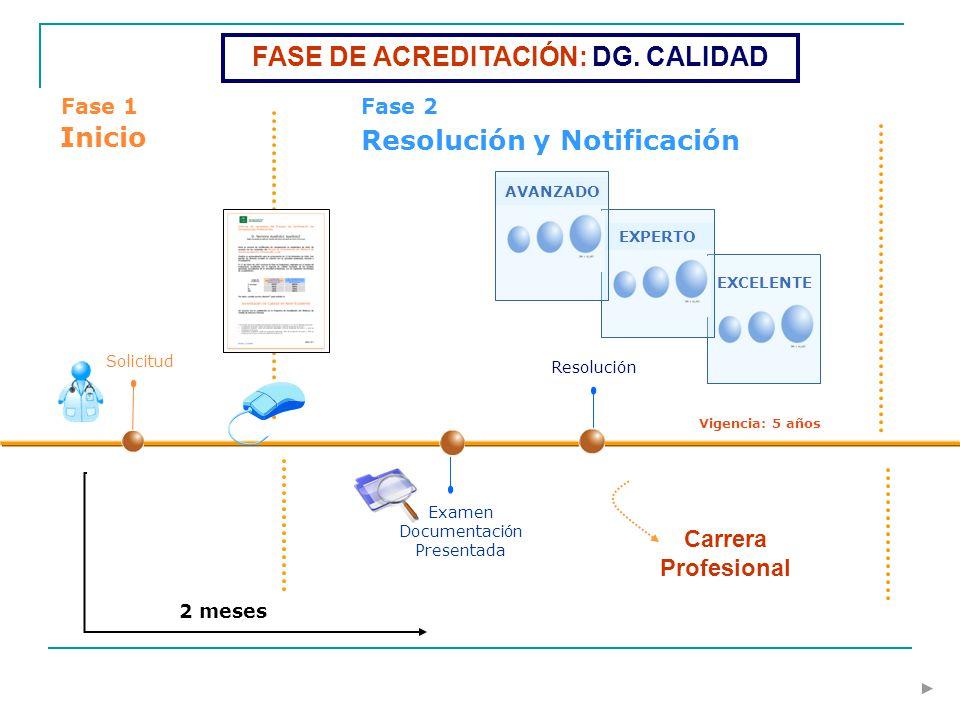 Solicitud Fase 1 Inicio Fase 2 Resolución y Notificación Examen Documentación Presentada 2 meses EXCELENTE EXPERTO AVANZADO Carrera Profesional Vigenc