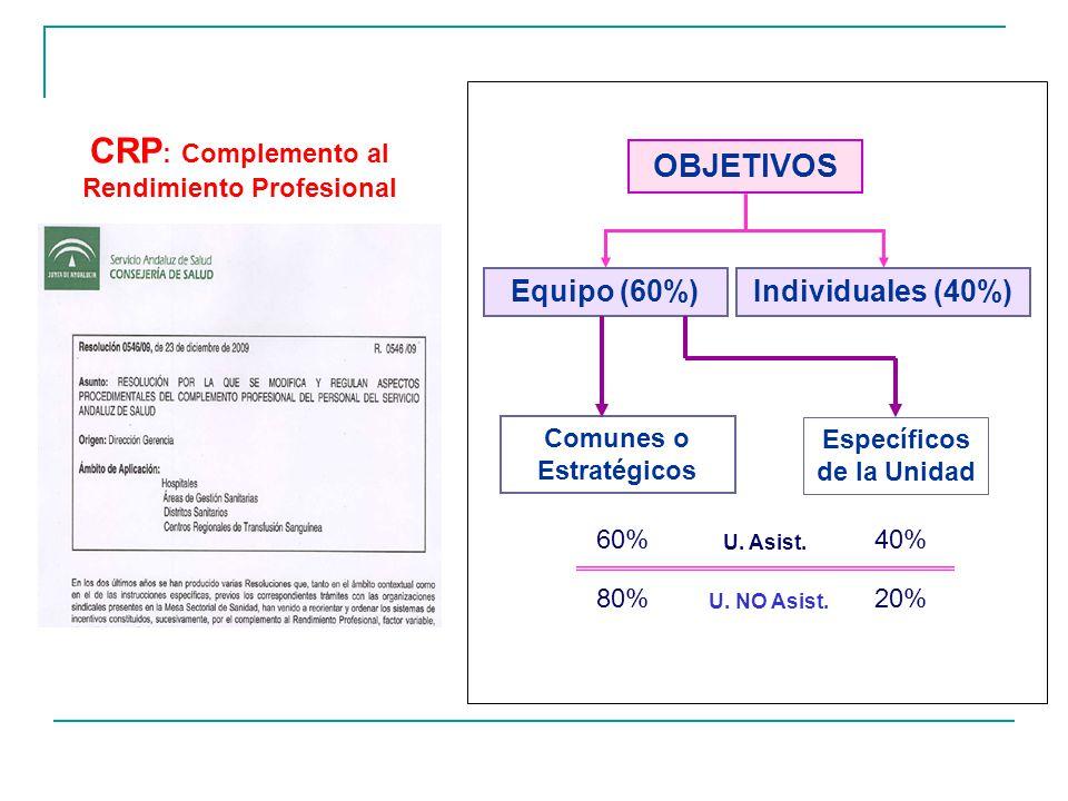 CRP : Complemento al Rendimiento Profesional OBJETIVOS Equipo (60%)Individuales (40%) Comunes o Estratégicos Específicos de la Unidad 60%40% U. Asist.
