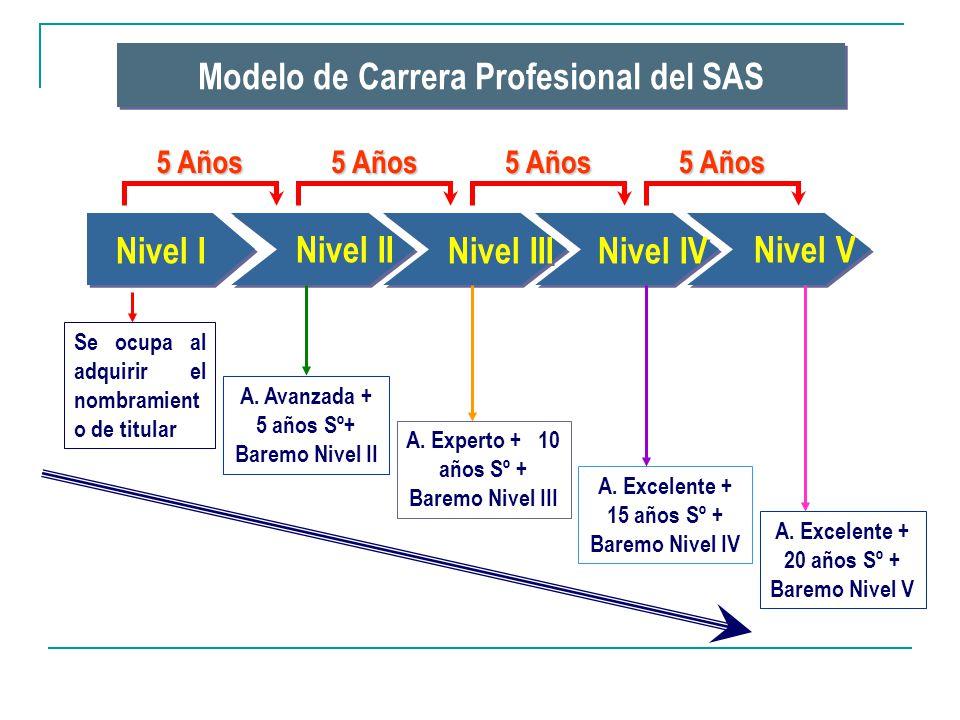 Nivel I Nivel II Nivel III Nivel IV Nivel V 5 Años Se ocupa al adquirir el nombramient o de titular A. Avanzada + 5 años Sº+ Baremo Nivel II A. Expert