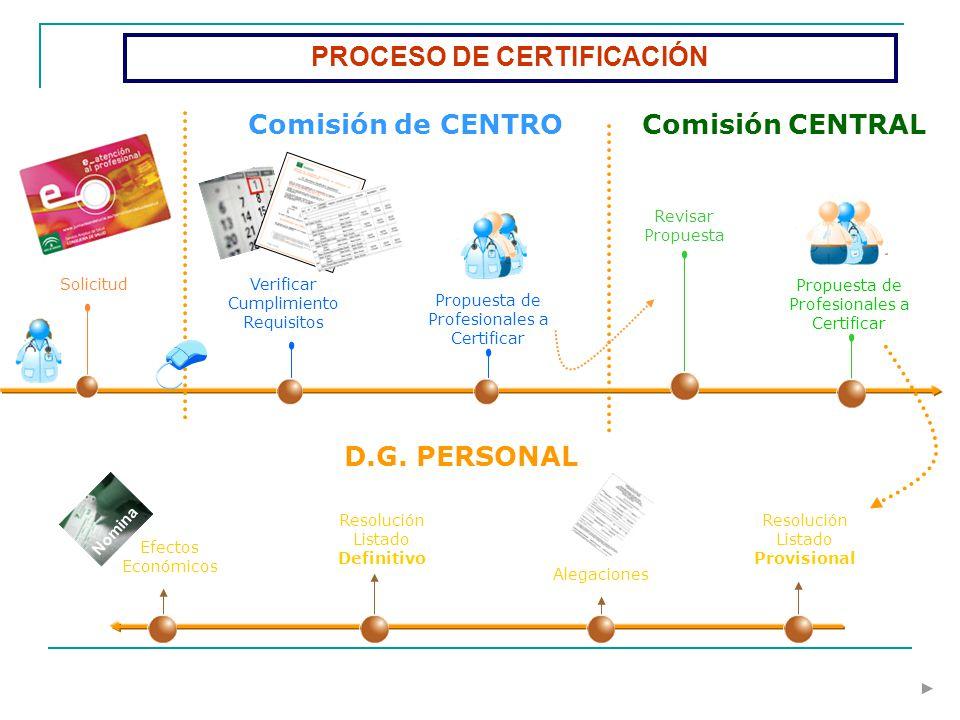 Solicitud Comisión de CENTRO Verificar Cumplimiento Requisitos Revisar Propuesta PROCESO DE CERTIFICACIÓN Comisión CENTRAL Propuesta de Profesionales