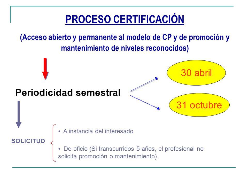PROCESO CERTIFICACIÓN (Acceso abierto y permanente al modelo de CP y de promoción y mantenimiento de niveles reconocidos) Periodicidad semestral 30 ab