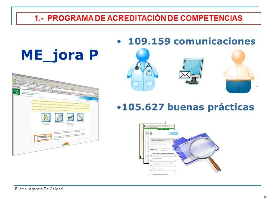 ME_jora P 109.159 comunicaciones 105.627 buenas prácticas Fuente: Agencia De Calidad 1.- PROGRAMA DE ACREDITACIÓN DE COMPETENCIAS