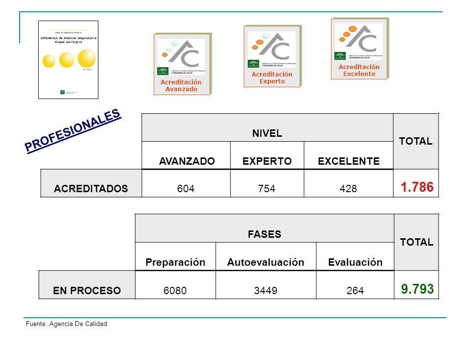 Fuente: Agencia De Calidad Acreditación Avanzado Acreditación Experto Acreditación Excelente NIVEL TOTAL AVANZADOEXPERTOEXCELENTE ACREDITADOS604754428