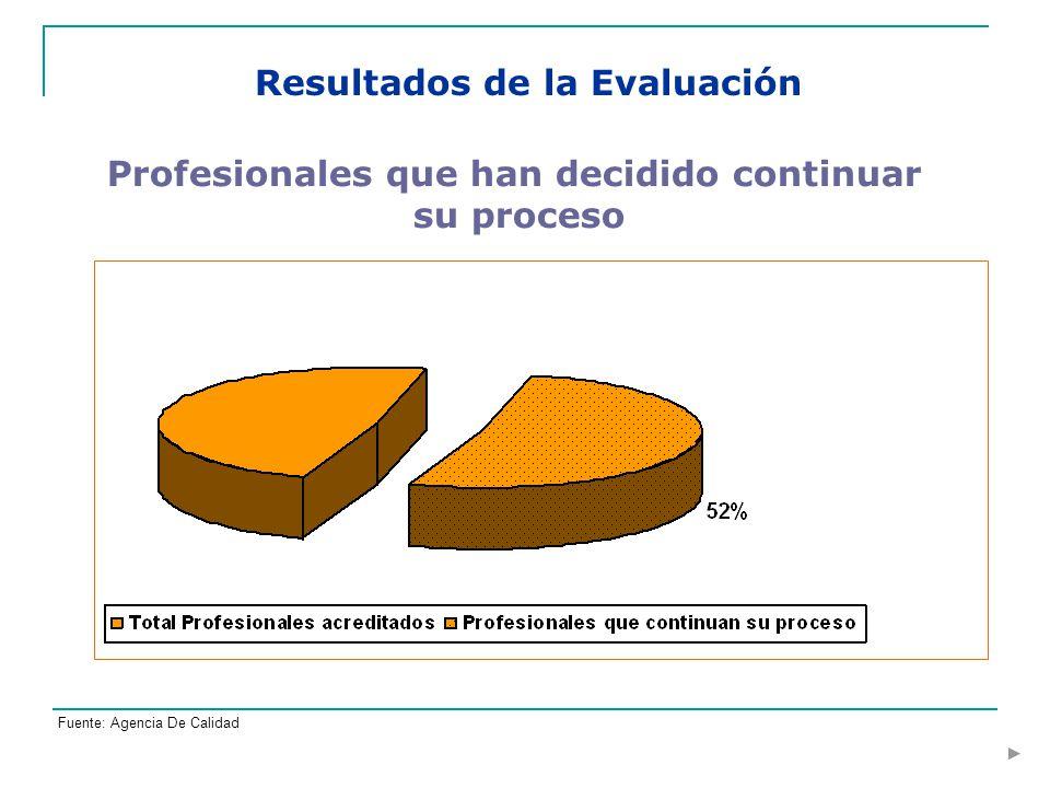 Profesionales que han decidido continuar su proceso Resultados de la Evaluación Fuente: Agencia De Calidad