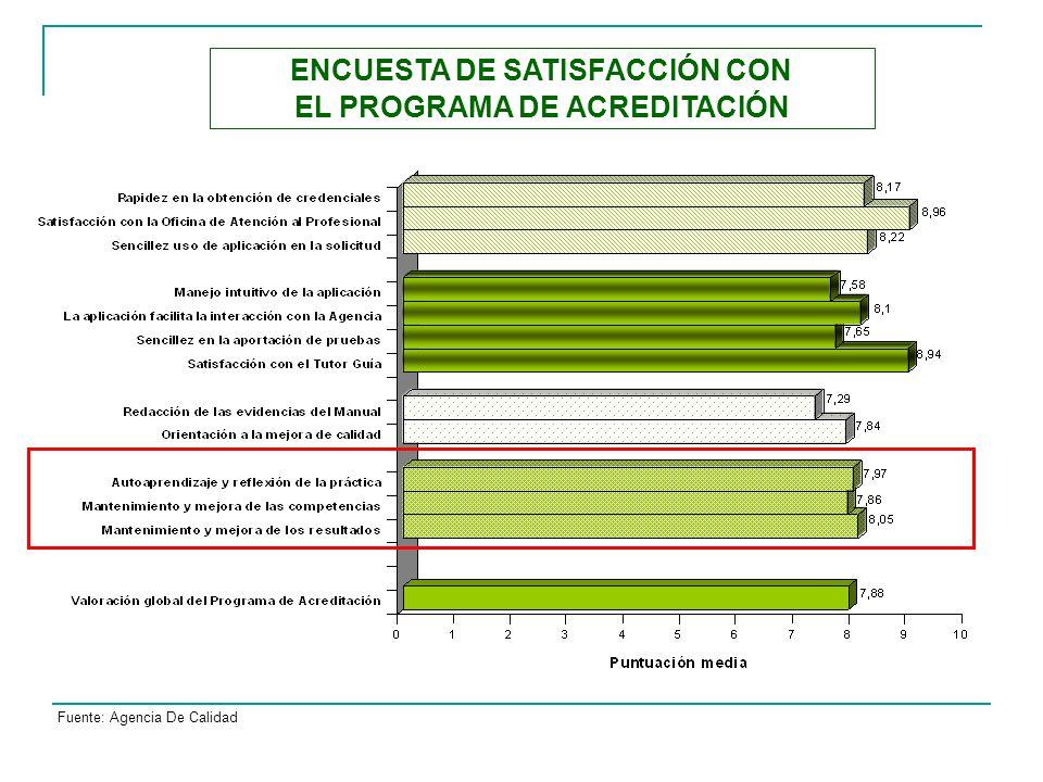 ENCUESTA DE SATISFACCIÓN CON EL PROGRAMA DE ACREDITACIÓN Fuente: Agencia De Calidad