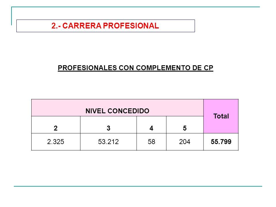 2.- CARRERA PROFESIONAL NIVEL CONCEDIDO Total 2345 2.32553.2125820455.799 PROFESIONALES CON COMPLEMENTO DE CP