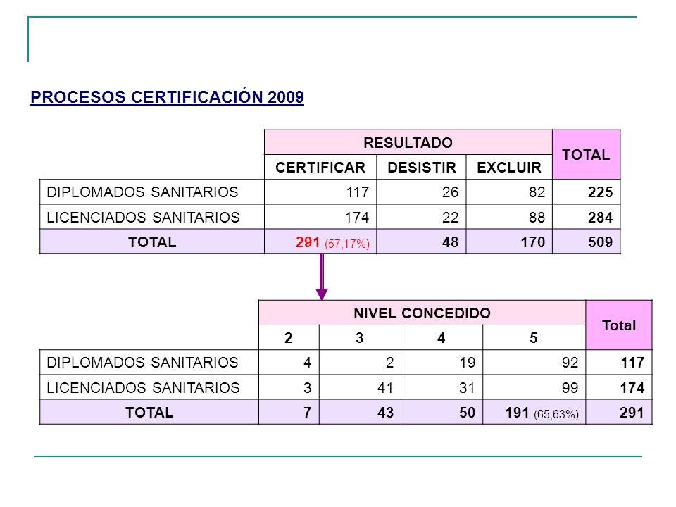 RESULTADO TOTAL CERTIFICARDESISTIREXCLUIR DIPLOMADOS SANITARIOS1172682225 LICENCIADOS SANITARIOS1742288284 TOTAL291 (57,17%) 48170509 NIVEL CONCEDIDO