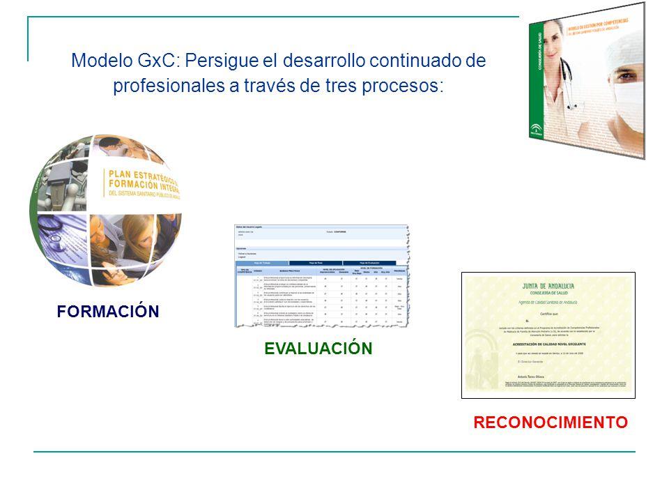 Modelo GxC: Persigue el desarrollo continuado de profesionales a través de tres procesos: FORMACIÓN EVALUACIÓN RECONOCIMIENTO