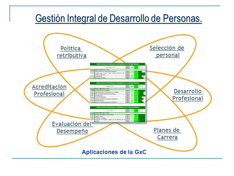 Gestión Integral de Desarrollo de Personas. Selección de personal Evaluación del Desempeño Acreditación Profesional Desarrollo Profesional Planes de C