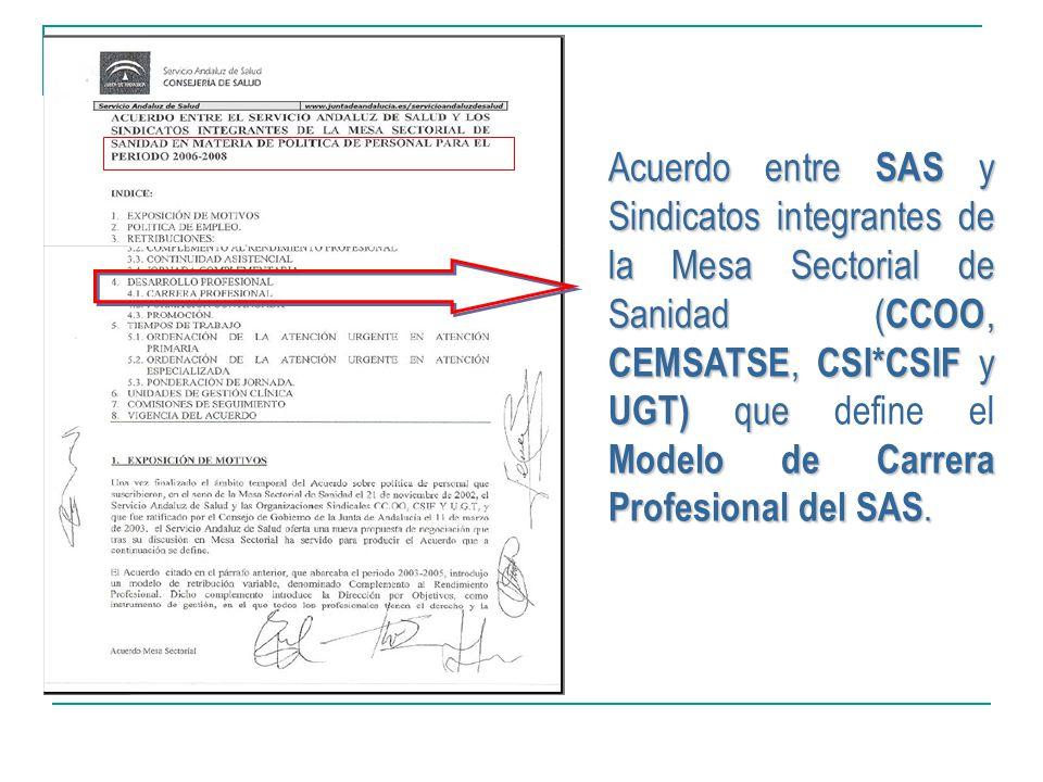Acuerdo entre SAS y Sindicatos integrantes de la Mesa Sectorial de Sanidad ( CCOO, CEMSATSE, CSI*CSIF y UGT) que Modelo de Carrera Profesional del SAS