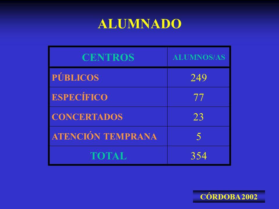 OTRAS FUNCIONES COORDINACIÓN CON OTROS PROFESIONALES ORL AUDIOPROTESISTAS PROFESIONALES DE CENTROS DE REHABILITACIÓN DEL LENGUAJE COLABORACIÓN CON LA UNIVERSIDAD DE MALAGA EN LA FORMACIÓN DE ALUMNADO EN PRÁCTICAS.