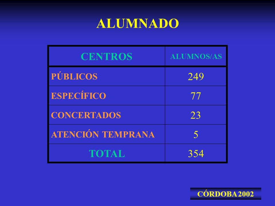 ALUMNADO CENTROS ALUMNOS/AS PÚBLICOS 249 ESPECÍFICO 77 CONCERTADOS 23 ATENCIÓN TEMPRANA 5 TOTAL354 CÓRDOBA 2002