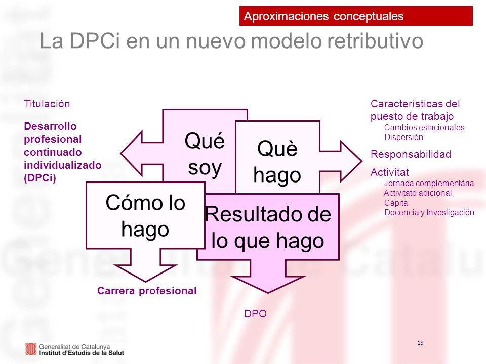 13 La DPCi en un nuevo modelo retributivo Qué soy Titulación Desarrollo profesional continuado individualizado (DPCi) Què hago Características del pue