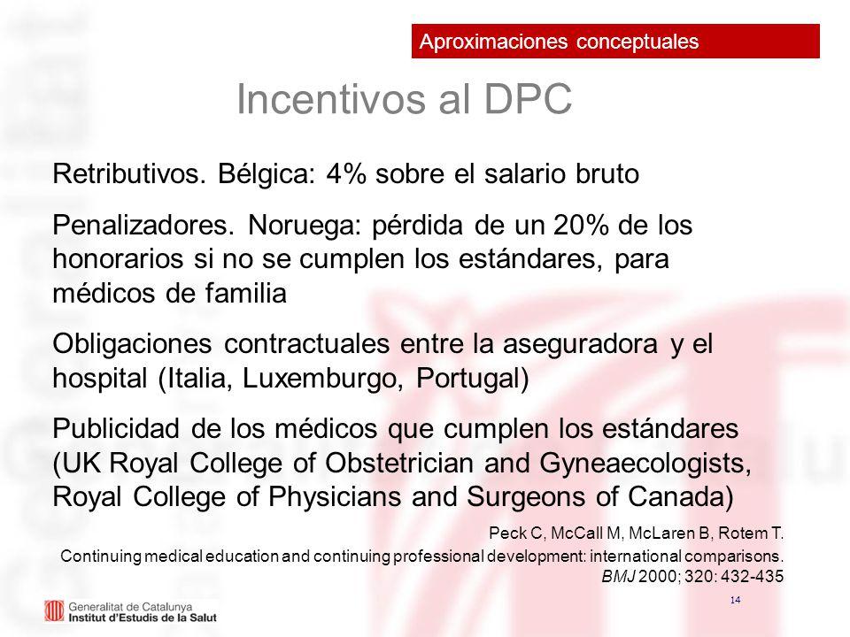 14 Incentivos al DPC Retributivos. Bélgica: 4% sobre el salario bruto Penalizadores. Noruega: pérdida de un 20% de los honorarios si no se cumplen los