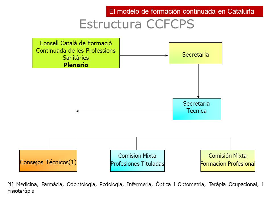 Estructura CCFCPS Consell Català de Formació Continuada de les Professions Sanitàries Plenario Consejos Técnicos(1) Secretaria Técnica Secretaria Comi
