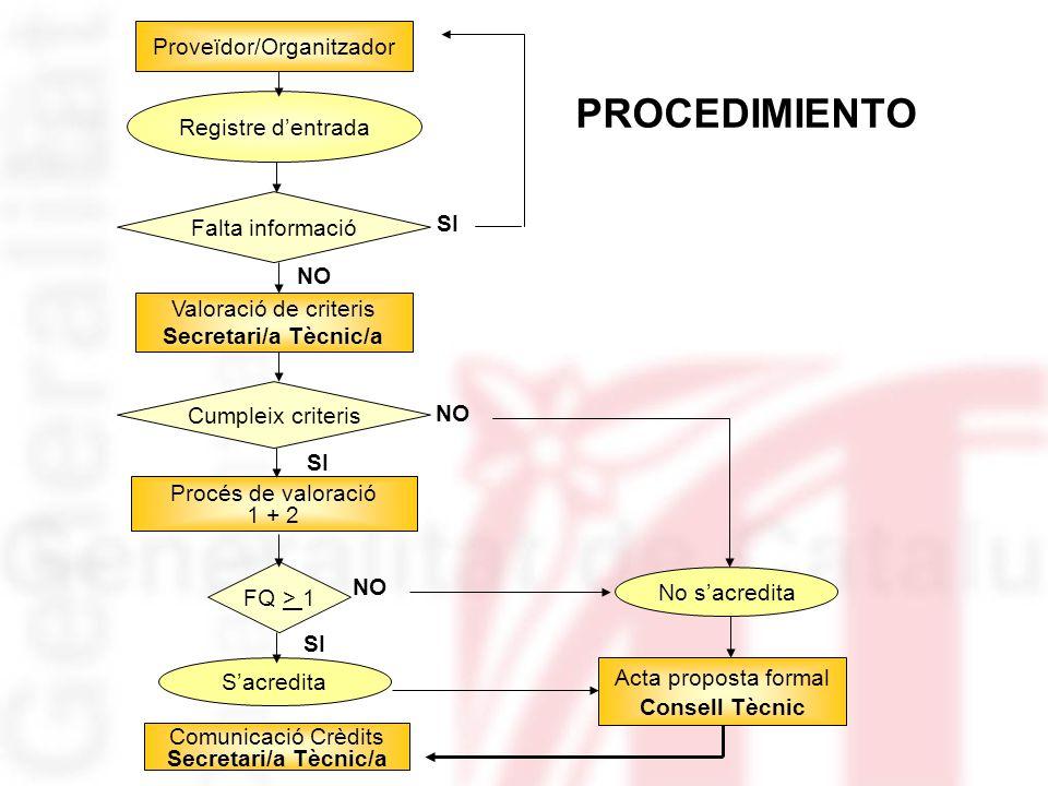 PROCEDIMIENTO Registre dentrada Valoració de criteris Secretari/a Tècnic/a Falta informació Proveïdor/Organitzador Cumpleix criteris Procés de valorac