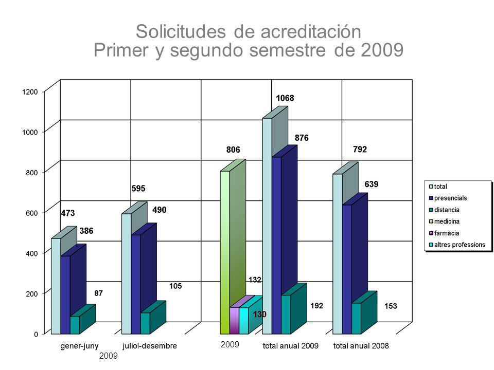 Solicitudes de acreditación Primer y segundo semestre de 2009 2009