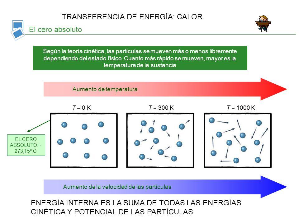 El cero absoluto Aumento de temperatura Aumento de la velocidad de las partículas T = 0 KT = 300 KT = 1000 K EL CERO ABSOLUTO: - 273,15º C Según la te