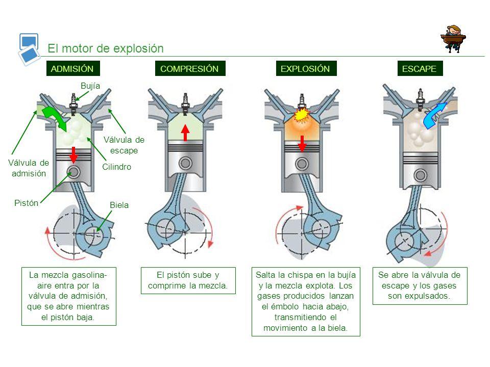 El motor de explosión ADMISIÓNCOMPRESIÓNEXPLOSIÓNESCAPE Se abre la válvula de escape y los gases son expulsados. Salta la chispa en la bujía y la mezc