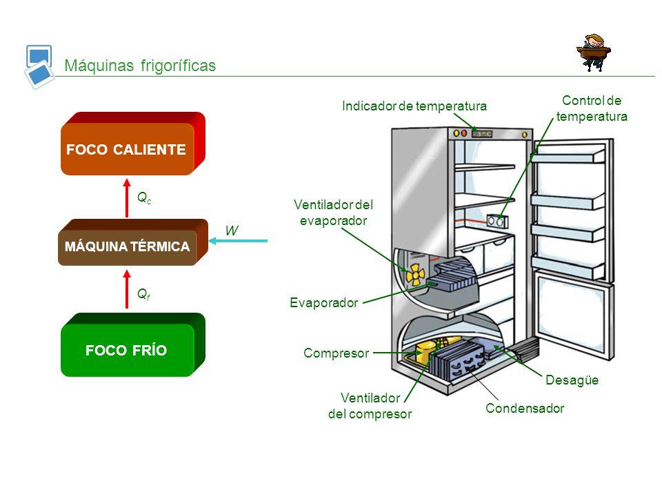 Máquinas frigoríficas Ventilador del evaporador Evaporador Compresor Ventilador del compresor Indicador de temperatura Control de temperatura Desagüe
