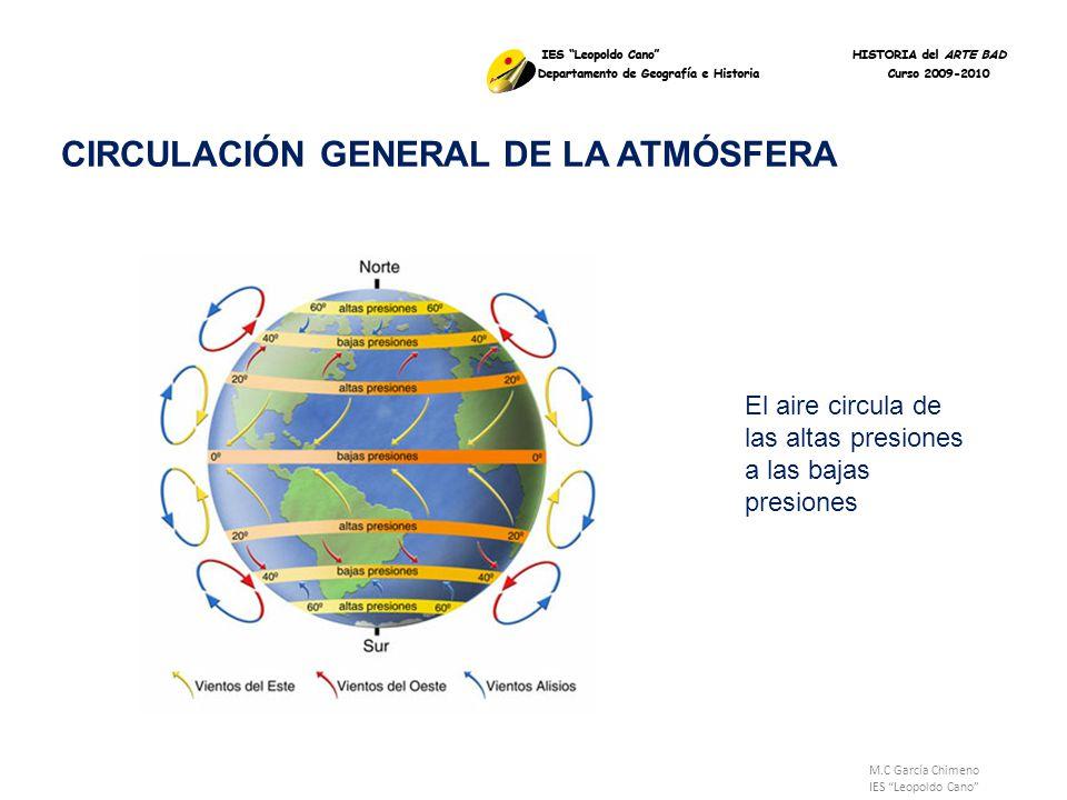 M.C García Chimeno IES Leopoldo Cano CIRCULACIÓN GENERAL DE LA ATMÓSFERA El aire circula de las altas presiones a las bajas presiones