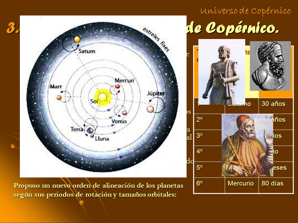 3.- Modelo heliocéntrico de Copérnico. Copérnico recibió influencias de otros astrónomos como Aristarco de Samos o Hiparco de Nicea y se ocupó del vie