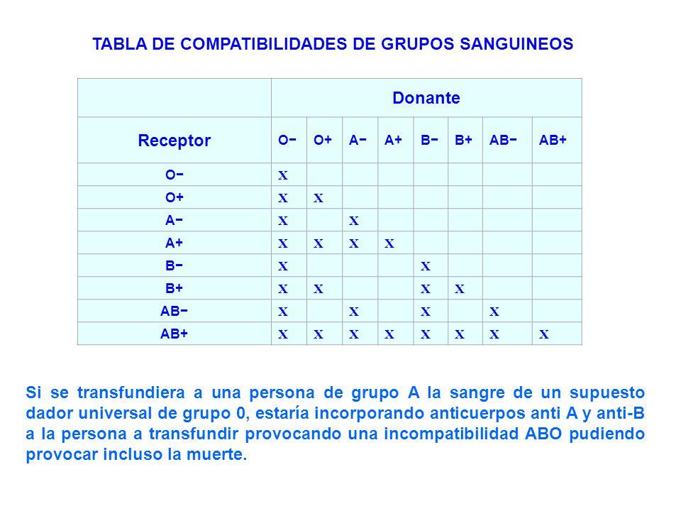 Donante Receptor OO+AA+BB+ABAB+ O X O+ XX A XX A+ XXXX B XX B+ XXXX AB XXXX AB+ XXXXXXXX TABLA DE COMPATIBILIDADES DE GRUPOS SANGUINEOS Si se transfun