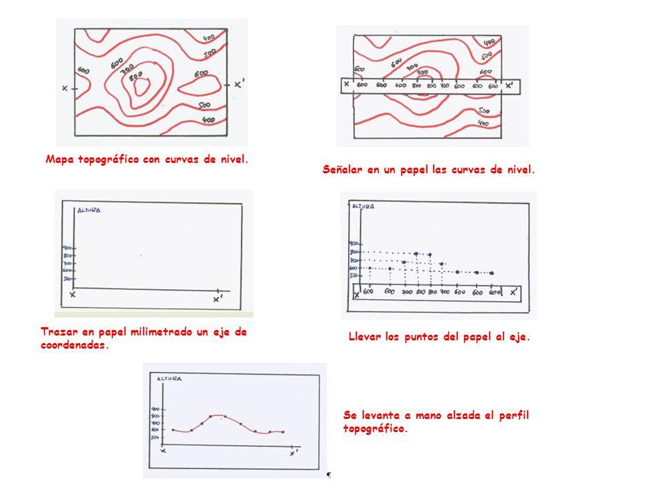 Mapa topográfico con curvas de nivel. Señalar en un papel las curvas de nivel. Trazar en papel milimetrado un eje de coordenadas. Llevar los puntos de
