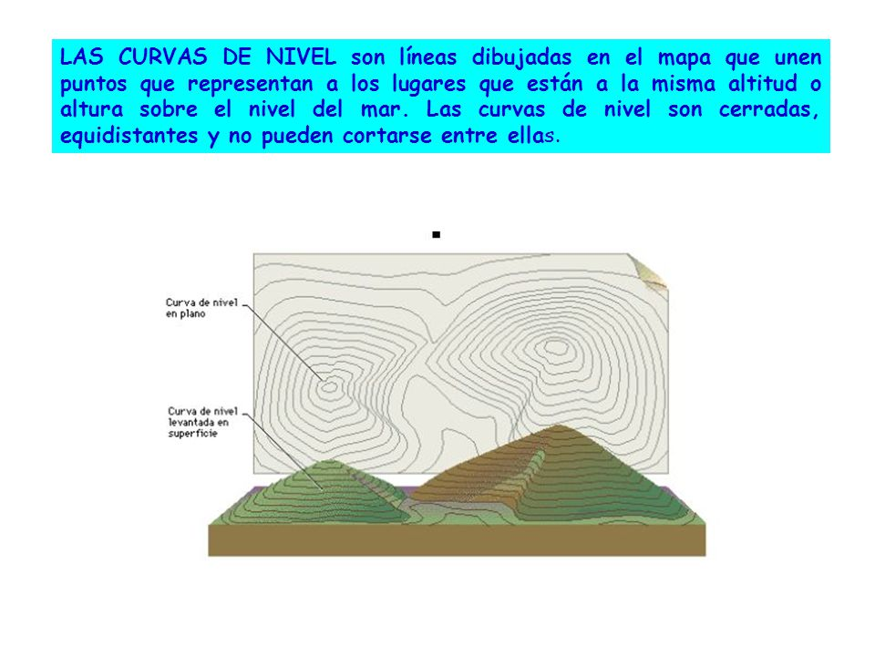 LAS CURVAS DE NIVEL son líneas dibujadas en el mapa que unen puntos que representan a los lugares que están a la misma altitud o altura sobre el nivel