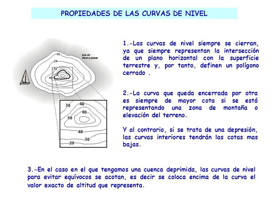 PROPIEDADES DE LAS CURVAS DE NIVEL 1.-Las curvas de nivel siempre se cierran, ya que siempre representan la intersección de un plano horizontal con la