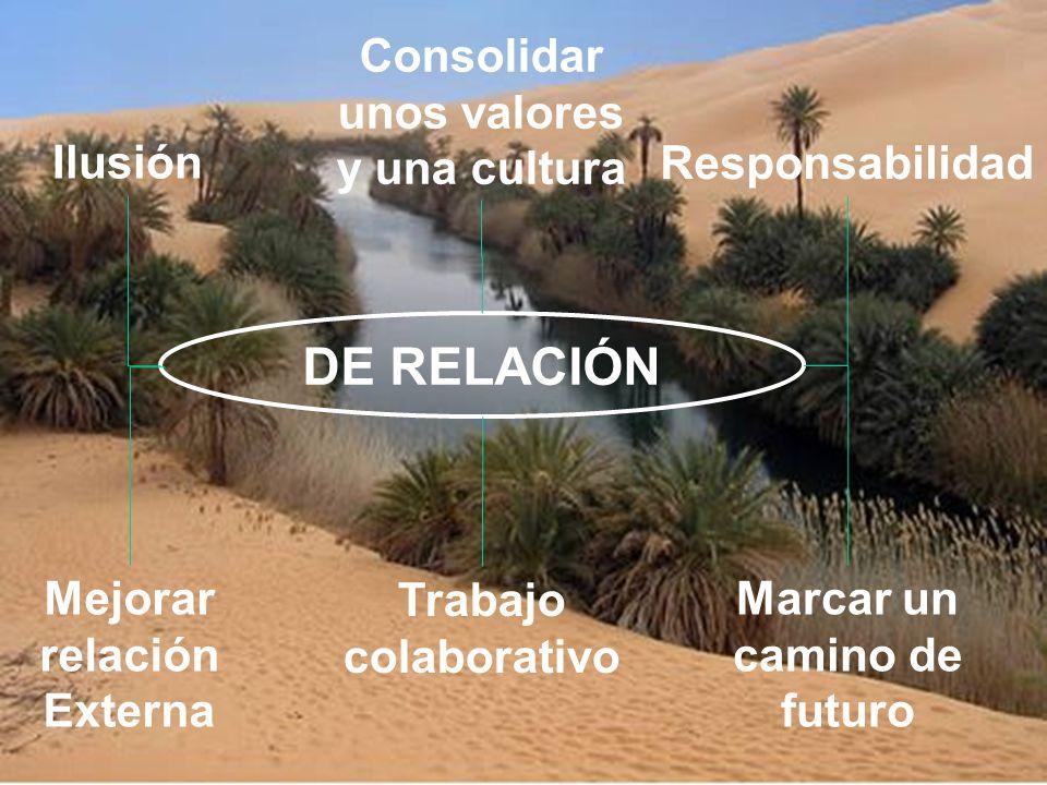 DE RELACIÓN Trabajo colaborativo Responsabilidad Ilusión Consolidar unos valores y una cultura Marcar un camino de futuro Mejorar relación Externa