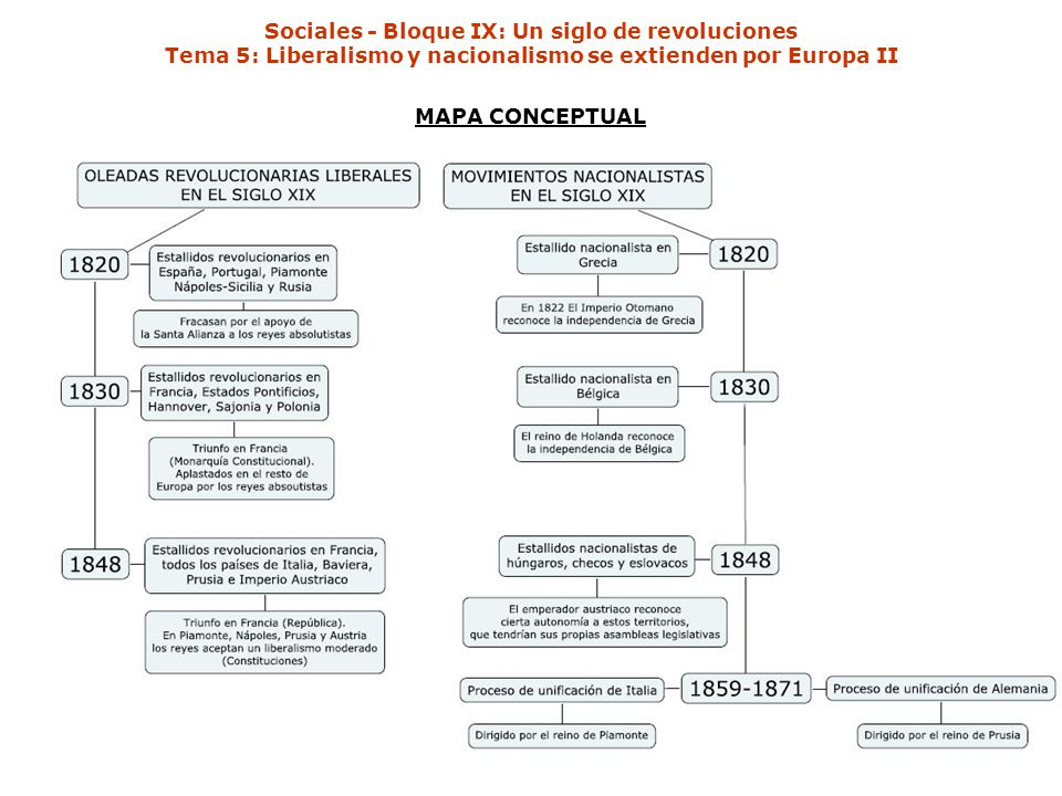 Sociales - Bloque IX: Un siglo de revoluciones Tema 5: Liberalismo y nacionalismo se extienden por Europa II MAPA CONCEPTUAL