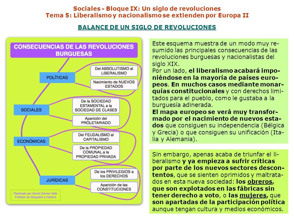 Sociales - Bloque IX: Un siglo de revoluciones Tema 5: Liberalismo y nacionalismo se extienden por Europa II BALANCE DE UN SIGLO DE REVOLUCIONES Este esquema muestra de un modo muy re- sumido las principales consecuencias de las revoluciones burguesas y nacionalistas del siglo XIX.