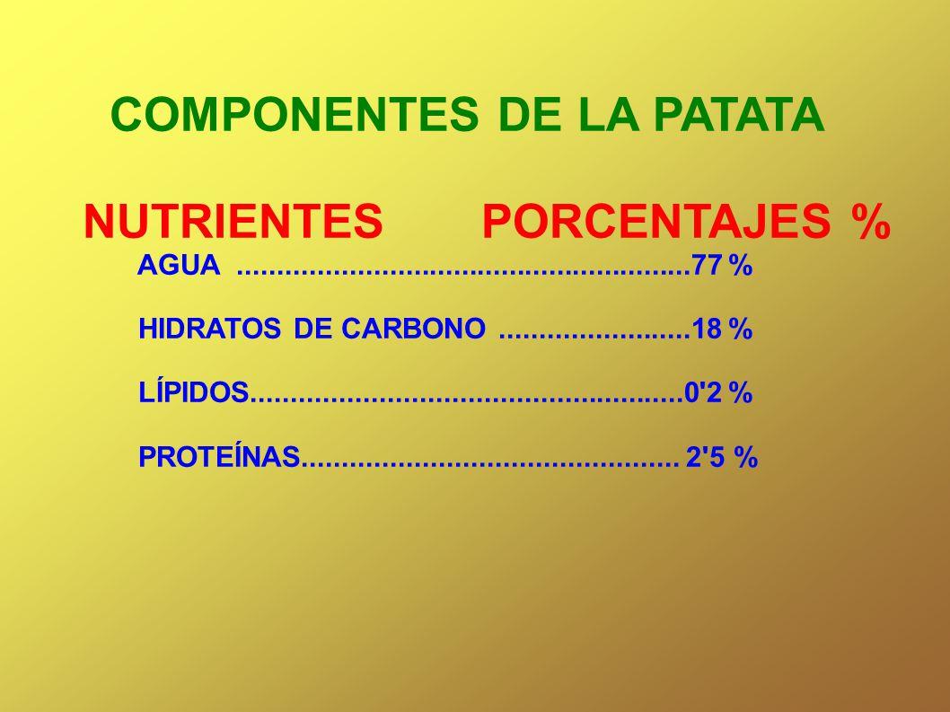COMPONENTES DE LA PATATA NUTRIENTES PORCENTAJES % AGUA.........................................................77 % HIDRATOS DE CARBONO...............