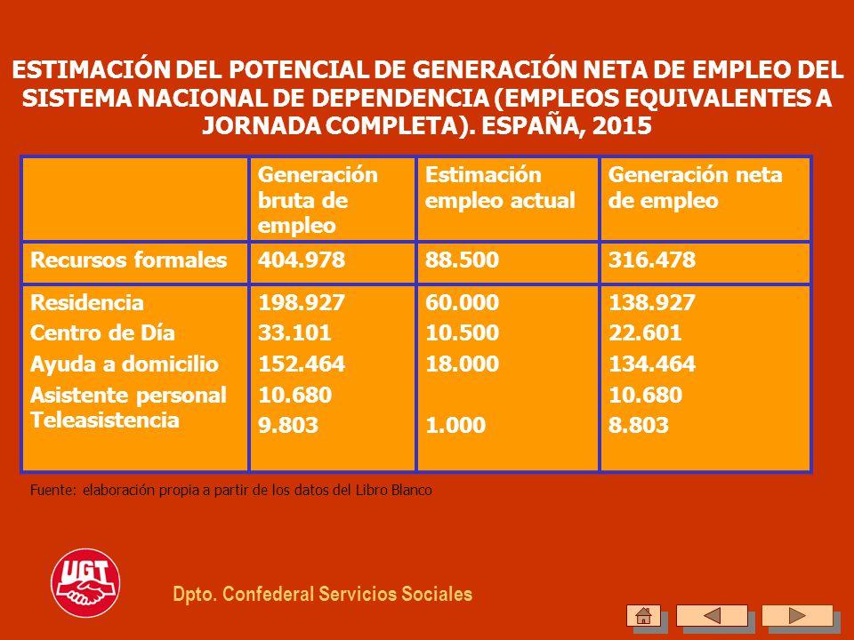 ESTIMACIÓN DEL POTENCIAL DE GENERACIÓN NETA DE EMPLEO DEL SISTEMA NACIONAL DE DEPENDENCIA (EMPLEOS EQUIVALENTES A JORNADA COMPLETA). ESPAÑA, 2015 Gene